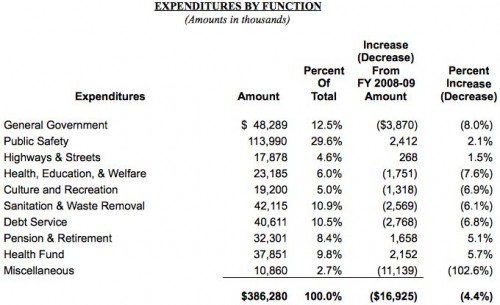 20090227_expenditures-by-function-table