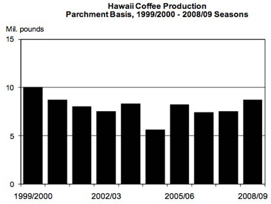 CoffeeCropGraph