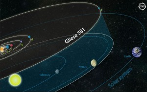 The planetary orbits of the Gliese 581 system compared to those of our own solar system. Image Credit: National Science Foundation.