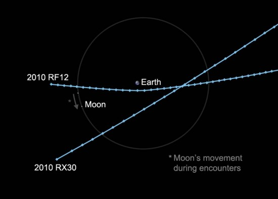 Two small asteroids in unrelated orbits will pass within the moon's distance of Earth on Tues/Wed. Both should be observable with moderate-sized amateur telescopes.