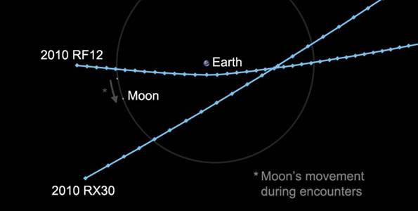 Two asteroids, several meters in diameter and in unrelated orbits, will pass within the moon's distance of Earth on Tuesday and Wednesday, Sept. 7 & 8.