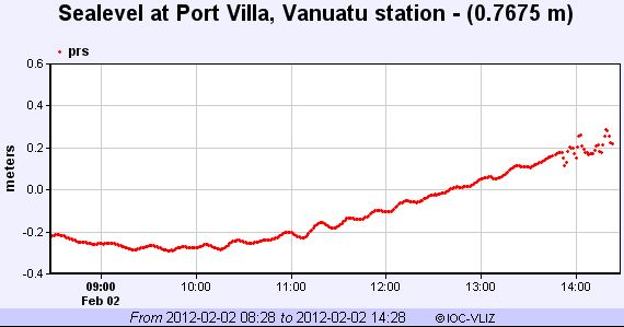 The sea level monitoring station at Port Villa, Vanuatu appears to show some changes in height (far right of graph) about 2 p.m. local time in Vanuatu.