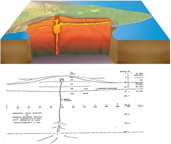 (lower) The first published conceptual model of an idealized Hawaiian volcano as it appeared in the journal Science in 1960. (upper) A recent conceptual model of Kilauea volcano that is currently in review.