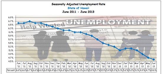 Unemployment201306