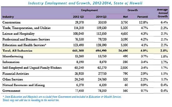 StateEmploymentGrowth2013