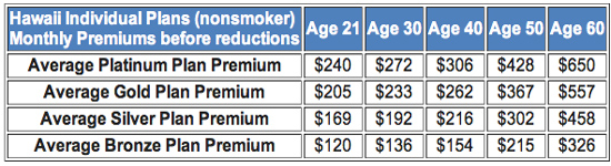 InsurancePremiums