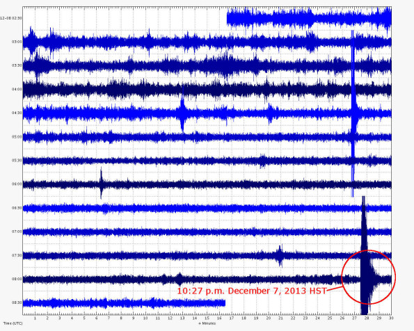 USGS seismic recorder located in Ka'u District recorded the 10:27 p.m. HST event Saturday (Dec 7).
