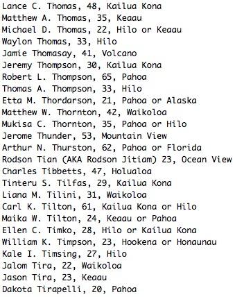Lance C. Thomas, 48, Kailua Kona Matthew A. Thomas, 35, Keaau Michael D. Thomas, 22, Hilo or Keaau Waylon Thomas, 33, Hilo Jamie Thomasay, 41, Volcano Jeremy Thompson, 30, Kailua Kona Robert L. Thompson, 65, Pahoa Thomas A. Thompson, 33, Hilo Etta M. Thordarson, 21, Pahoa or Alaska Matthew W. Thornton, 42, Waikoloa Mukisa C. Thornton, 35, Pahoa or Hilo Jerome Thunder, 53, Mountain View Arthur N. Thurston, 62, Pahoa or Florida Rodson Tian (AKA Rodson Jitiam) 23, Ocean View Charles Tibbetts, 47, Holualoa Tinteru S. Tilfas, 29, Kailua Kona Liana M. Tilini, 31, Waikoloa Carl K. Tilton, 61, Kailua Kona or Hilo Maika W. Tilton, 24, Keaau or Pahoa Ellen C. Timko, 28, Hilo or Kailua Kona William K. Timpson, 23, Hookena or Honaunau Kale I. Timsing, 27, Hilo Jalom Tira, 22, Waikoloa Jason Tira, 23, Keaau Dakota Tirapelli, 20, Pahoa