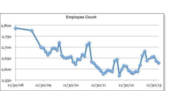 02-EmployeeCount