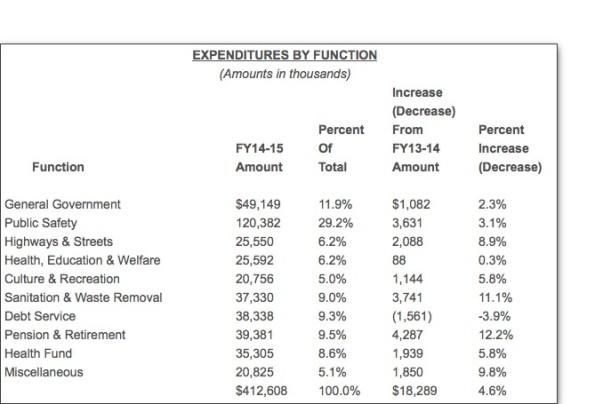 05-ExpendituresFunction