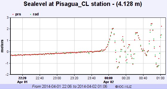 Sea level readings at Pisagua, Chile shows a tsunami wave of about six feet generated from the quake.