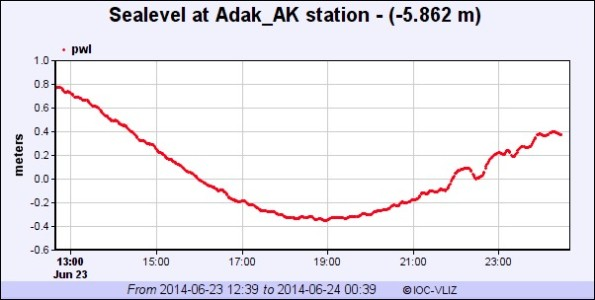 Sea level monitoring station at Adak, Alaska measured a wave height of 0.2 feet.