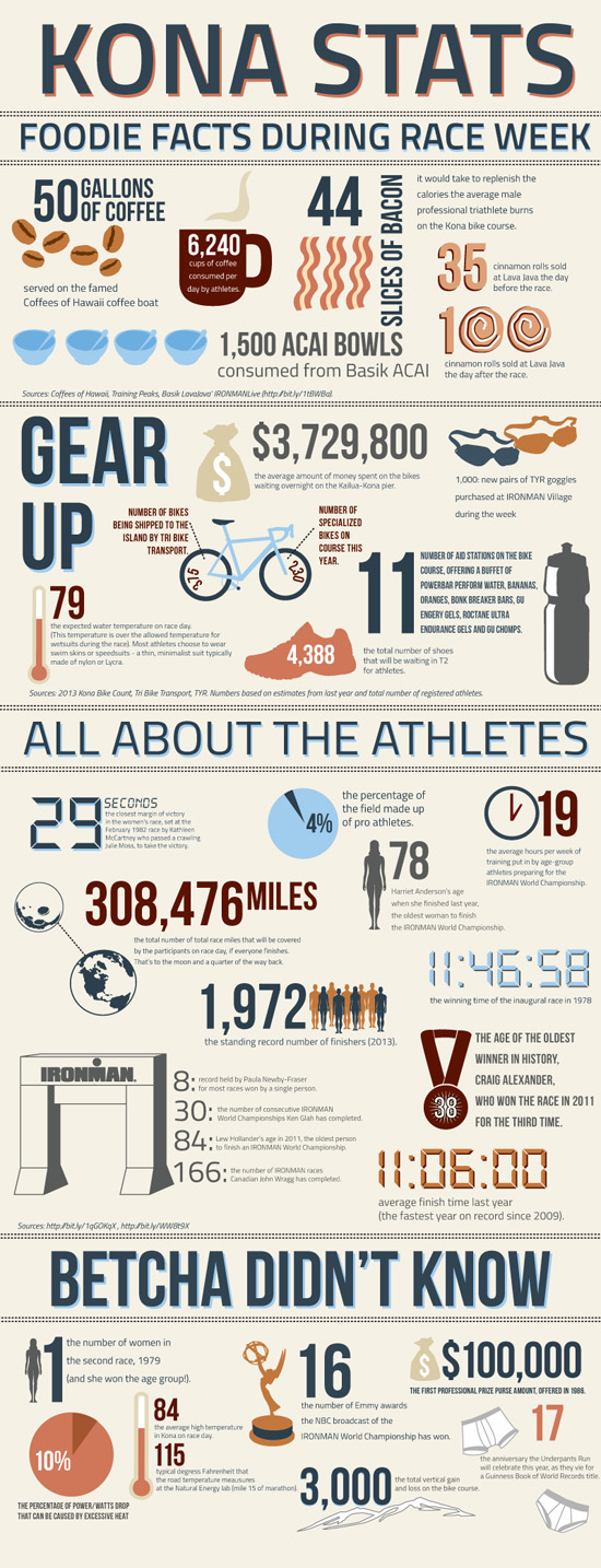 IronmanNumbers2014