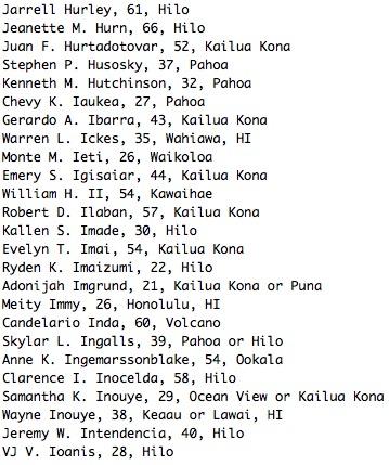 Jarrell Hurley, 61, Hilo Jeanette M. Hurn, 66, Hilo Juan F. Hurtadotovar, 52, Kailua Kona Stephen P. Husosky, 37, Pahoa Kenneth M. Hutchinson, 32, Pahoa Chevy K. Iaukea, 27, Pahoa Gerardo A. Ibarra, 43, Kailua Kona Warren L. Ickes, 35, Wahiawa, HI Monte M. Ieti, 26, Waikoloa Emery S. Igisaiar, 44, Kailua Kona William H. II, 54, Kawaihae Robert D. Ilaban, 57, Kailua Kona Kallen S. Imade, 30, Hilo Evelyn T. Imai, 54, Kailua Kona Ryden K. Imaizumi, 22, Hilo Adonijah Imgrund, 21, Kailua Kona or Puna Meity Immy, 26, Honolulu, HI Candelario Inda, 60, Volcano Skylar L. Ingalls, 39, Pahoa or Hilo Anne K. Ingemarssonblake, 54, Ookala Clarence I. Inocelda, 58, Hilo Samantha K. Inouye, 29, Ocean View or Kailua Kona Wayne Inouye, 38, Keaau or Lawai, HI Jeremy W. Intendencia, 40, Hilo VJ V. Ioanis, 28, Hilo