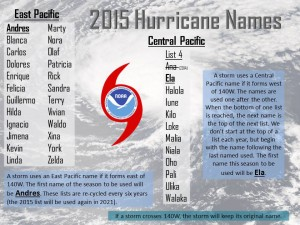 2015-Hurricane-Names