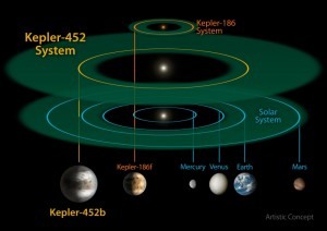 This size and scale of the Kepler-452 system compared alongside the Kepler-186 system and the solar system. Kepler-186 is a miniature solar system that would fit entirely inside the orbit of Mercury. CREDIT: NASA/JPL-CALTECH/R. HURT