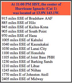 Position of Hurricane Ignacio as of 11 p.m. Thursday (Aug 27).
