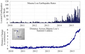 TOP: Mauna Loa weekly earthquake rates between 2010 and September 17, 2015. Blue bars indicate the number of earthquakes that were located by the USGS Hawaiian Volcano Observatory seismic network. Earthquakes of all magnitudes are plotted. Subtle increases in earthquake rates started in mid-2013, while more obvious changes in rates started in 2014. BOTTOM: Change in distance across Mauna Loa's summit caldera between 2010 and September 17, 2015. Blue dots indicate the relative distance between two stations that span the summit caldera of Mauna Loa, shown in the map on the upper left. Sustained extension across the caldera started in mid-2014. This extension is one of the indicators of magma infilling a complex reservoir system beneath the summit and upper Southwest Rift Zone.