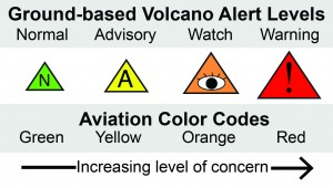 The four-tiered USGS Volcanic Activity Alert-Notification System uses Volcano Alert Level terms and Aviation Color Codes to inform people about a volcano's status and potential volcanic ash hazards. For more information about this system, please see http://pubs.usgs.gov/fs/2006/3139/. The status of Mauna Loa on the Island of Hawai'i was recently elevated to ADVISORY/YELLOW. USGS graphic.