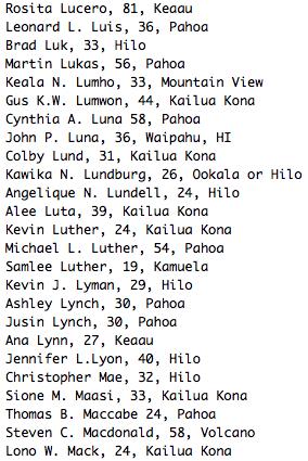 Rosita Lucero, 81, Keaau Leonard L. Luis, 36, Pahoa Brad Luk, 33, Hilo Martin Lukas, 56, Pahoa Keala N. Lumho, 33, Mountain View Gus K.W. Lumwon, 44, Kailua Kona Cynthia A. Luna 58, Pahoa John P. Luna, 36, Waipahu, HI Colby Lund, 31, Kailua Kona Kawika N. Lundburg, 26, Ookala or Hilo Angelique N. Lundell, 24, Hilo Alee Luta, 39, Kailua Kona Kevin Luther, 24, Kailua Kona Michael L. Luther, 54, Pahoa Samlee Luther, 19, Kamuela Kevin J. Lyman, 29, Hilo Ashley Lynch, 30, Pahoa Jusin Lynch, 30, Pahoa Ana Lynn, 27, Keaau Jennifer L.Lyon, 40, Hilo Christopher Mae, 32, Hilo Sione M. Maasi, 33, Kailua Kona Thomas B. Maccabe 24, Pahoa Steven C. Macdonald, 58, Volcano Lono W. Mack, 24, Kailua Kona