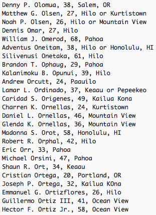 Denny P. Olomua, 38, Salem, OR Matthew G. Olsen, 27, Hilo or Kurtistown Noah P. Olsen, 26, Hilo or Mountain View Dennis Omar, 27, Hilo William J. Omerod, 68, Pahoa Adventus Oneitam, 38, Hilo or Honolulu, HI Silivenusi Onetaka, 61, Hilo Brandon T. Ophaug, 29, Pahoa Kalanimoku B. Opunui, 39, Hilo Andrew Orcutt, 24, Paauilo Lamar L. Ordinado, 37, Keaau or Pepeekeo Caridad S. Origenes, 49, Kailua Kona Charren K. Ornellas, 24, Kurtistown Daniel L. Ornellas, 46, Mountain View Glenda K. Ornellas, 36, Mountain View Madonna S. Orot, 58, Honolulu, HI Robert R. Orphal, 42, Hilo Eric Orr, 33, Pahoa Michael Orsini, 47, Pahoa Shaun R. Ort, 34, Keaau Cristian Ortega, 20, Portland, OR Joseph P. Ortega, 32, Kailua KOna Emmanuel G. Ortizflores, 26, Hilo Guillermo Ortiz III, 41, Ocean View Hector F. Ortiz Jr., 58, Ocean View