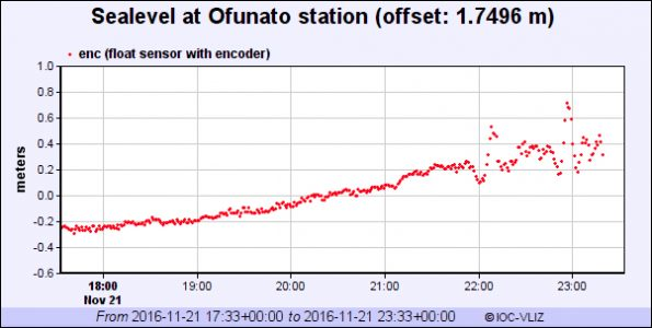 Sea level changes at Ofunato, Japan as of 1:33 p.m. HAST Monday (Nov 21).