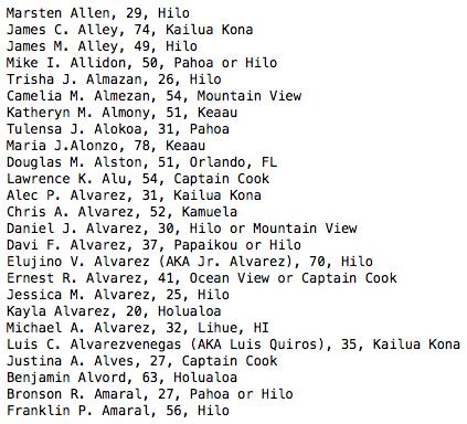 Marsten Allen, 29, Hilo James C. Alley, 74, Kailua Kona James M. Alley, 49, Hilo Mike I. Allidon, 50, Pahoa or Hilo Trisha J. Almazan, 26, Hilo Camelia M. Almezan, 54, Mountain View Katheryn M. Almony, 51, Keaau Tulensa J. Alokoa, 31, Pahoa Maria J.Alonzo, 78, Keaau Douglas M. Alston, 51, Orlando, FL Lawrence K. Alu, 54, Captain Cook Alec P. Alvarez, 31, Kailua Kona Chris A. Alvarez, 52, Kamuela Daniel J. Alvarez, 30, Hilo or Mountain View Davi F. Alvarez, 37, Papaikou or Hilo Elujino V. Alvarez (AKA Jr. Alvarez), 70, Hilo Ernest R. Alvarez, 41, Ocean View or Captain Cook Jessica M. Alvarez, 25, Hilo Kayla Alvarez, 20, Holualoa Michael A. Alvarez, 32, Lihue, HI Luis C. Alvarezvenegas (AKA Luis Quiros), 35, Kailua Kona Justina A. Alves, 27, Captain Cook Benjamin Alvord, 63, Holualoa Bronson R. Amaral, 27, Pahoa or Hilo Franklin P. Amaral, 56, Hilo