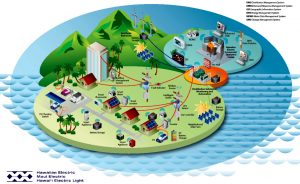 Illustrating an Envisioned Future State for Technology Supporting the Grid