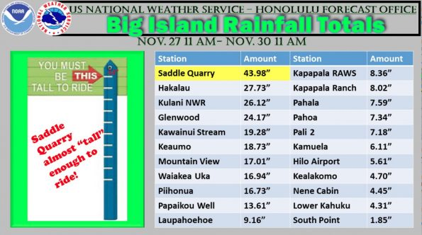 National Weather Service rainfall totals for Hawaii Island.