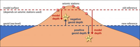 """The depths of earthquakes beneath Hawaii are now reported with respect to the geoid, or sea level, and are known as """"geoid depths."""" This figure illustrates how two earthquakes can have negative or positive depths depending on whether they are above or below sea level. The previously used """"model depths"""" are shown for comparison. (USGS figure.)"""