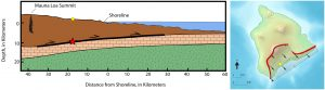 [Left] This cross-section through the south part of the Island of Hawai'i illustrates the hypocenter of the 1868 great Kaʻū earthquake (red star), located on the décollement (bold black line) between Mauna Loa (brown) and the ancient ocean floor (tan). Earth's lithospheric mantle and the ocean are represented in green and blue, respectively.   [Right] The striped pattern on this map of Hawaiʻi Island indicates the areas of Mauna Loa and Kīlauea that must have moved along the décollement to produce the magnitude-7.9 Kaʻū earthquake in 1868. Red lines depict the rift zones on Mauna Loa (left) and Kīlauea (right). The approximate epicenter of the earthquake is shown as a yellow dot, and the direction of slip along the décollement is shown with black arrows. Graphics are modified from Max Wyss, Bulletin of the Seismological Society of America, 1988.