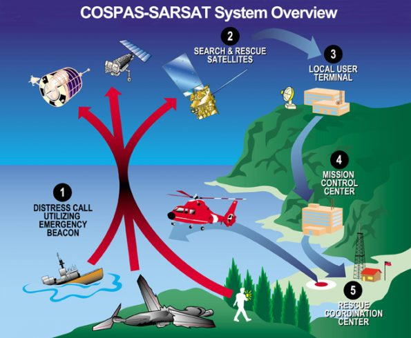 The Cospas-Sarsat satellite system uses a combination of different satellites to detect and locate emergency beacons. The satellites relay the distress signals from the emergency beacons to a network of ground stations and ultimately to the U.S. Mission Control Center in Suitland, Maryland. The USMCC processes the distress signal and alerts the appropriate search and rescue authorities to who is in distress and, more importantly, where they are located. U.S. Coast Guard graphic