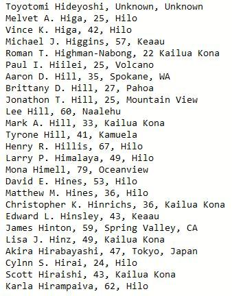 Toyotomi Hideyoshi, Unknown, Unknown Melvet A. Higa, 25, Hilo Vince K. Higa, 42, Hilo Michael J. Higgins, 57, Keaau Roman T. Highman-Nabong, 22 Kailua Kona Paul I. Hiilei, 25, Volcano Aaron D. Hill, 35, Spokane, WA Brittany D. Hill, 27, Pahoa Jonathon T. Hill, 25, Mountain View Lee Hill, 60, Naalehu Mark A. Hill, 33, Kailua Kona Tyrone Hill, 41, Kamuela Henry R. Hillis, 67, Hilo Larry P. Himalaya, 49, Hilo Mona Himell, 79, Oceanview David E. Hines, 53, Hilo Matthew M. Hines, 36, Hilo Christopher K. Hinrichs, 36, Kailua Kona Edward L. Hinsley, 43, Keaau James Hinton, 59, Spring Valley, CA Lisa J. Hinz, 49, Kailua Kona Akira Hirabayashi, 47, Tokyo, Japan Cylnn S. Hirai, 24, Hilo Scott Hiraishi, 43, Kailua Kona Karla Hirampaiva, 62, Hilo