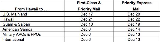 usps mailing dates for December 2018