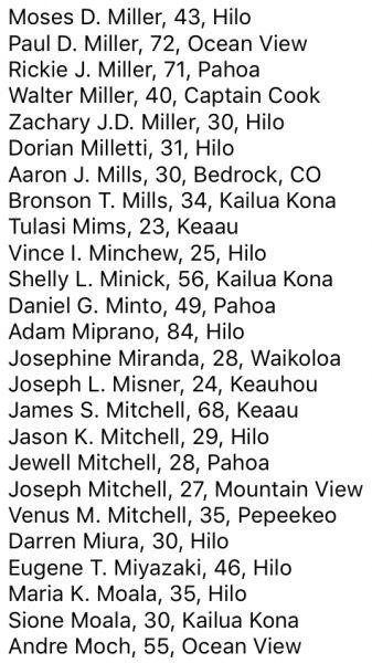 Moses D. Miller, 43, Hilo Paul D. Miller, 72, Ocean View Rickie J. Miller, 71, Pahoa Walter Miller, 40, Captain Cook Zachary J.D. Miller, 30, Hilo Dorian Milletti, 31, Hilo Aaron J. Mills, 30, Bedrock, CO Bronson T. Mills, 34, Kailua Kona Tulasi Mims, 23, Keaau Vince I. Minchew, 25, Hilo Shelly L. Minick, 56, Kailua Kona Daniel G. Minto, 49, Pahoa Adam Miprano, 84, Hilo Josephine Miranda, 28, Waikoloa Joseph L. Misner, 24, Keauhou James S. Mitchell, 68, Keaau Jason K. Mitchell, 29, Hilo Jewell Mitchell, 28, Pahoa Joseph Mitchell, 27, Mountain View Venus M. Mitchell, 35, Pepeekeo Darren Miura, 30, Hilo Eugene T. Miyazaki, 46, Hilo Maria K. Moala, 35, Hilo Sione Moala, 30, Kailua Kona Andre Moch, 55, Ocean View