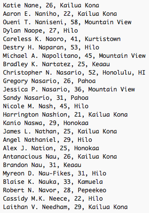 Katie Nane, 26, Kailua Kona Aaron E. Naniho, 22, Kailua Kona Oueni T. Naniseni, 58, Mountain View Dylan Naope, 27, Hilo Careless K. Naoro, 41, Kurtistown Destry H. Naparan, 53, Hilo Michael A. Napolitano, 45, Mountain View Bradley K. Nartatez, 25, Keaau Christopher N. Nasario, 52, Honolulu, HI Gregory Nasario, 26, Pahoa Jessica P. Nasario, 36, Mountain View Sandy Nasario, 31, Pahoa Nicole M. Nash, 45, Hilo Harrington Nashion, 21, Kailua Kona Kanio Naswa, 29, Honokaa James L. Nathan, 25, Kailua Kona Angel Nathaniel, 29, Hilo Alex J. Nation, 25, Honokaa Antanacious Nau, 26, Kailua Kona Brandon Nau, 31, Keaau Myreon D. Nau-Fikes, 31, Hilo Blaise K. Nauka, 33, Kamuela Robert N. Navor, 28, Pepeekeo Cassidy M.K. Neece, 22, Hilo Laithan V. Needham, 29, Kailua Kona