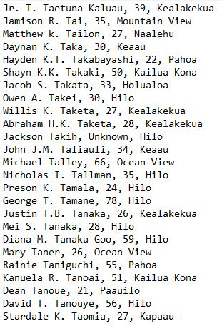Jr. T. Taetuna-Kaluau, 39, Kealakekua Jamison R. Tai, 35, Mountain View Matthew k. Tailon, 27, Naalehu Daynan K. Taka, 30, Keaau Hayden K.T. Takabayashi, 22, Pahoa Shayn K.K. Takaki, 50, Kailua Kona Jacob S. Takata, 33, Holualoa Owen A. Takei, 30, Hilo Willis K. Taketa, 27, Kealakekua Abraham H.K. Taketa, 28, Kealakekua Jackson Takih, Unknown, Hilo John J.M. Taliauli, 34, Keaau Michael Talley, 66, Ocean View Nicholas I. Tallman, 35, Hilo Preson K. Tamala, 24, Hilo George T. Tamane, 78, Hilo Justin T.B. Tanaka, 26, Kealakekua Mei S. Tanaka, 28, Hilo Diana M. Tanaka-Goo, 59, Hilo Mary Taner, 26, Ocean View Rainie Taniguchi, 55, Pahoa Kanuela R. Tanoai, 51, Kailua Kona Dean Tanoue, 21, Paauilo David T. Tanouye, 56, Hilo Stardale K. Taomia, 27, Kapaau