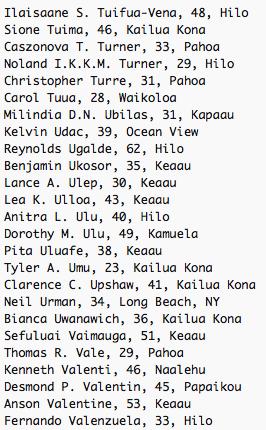 Ilaisaane S. Tuifua-Vena, 48, Hilo Sione Tuima, 46, Kailua Kona Caszonova T. Turner, 33, Pahoa Noland I.K.K.M. Turner, 29, Hilo Christopher Turre, 31, Pahoa Carol Tuua, 28, Waikoloa Milindia D.N. Ubilas, 31, Kapaau Kelvin Udac, 39, Ocean View Reynolds Ugalde, 62, Hilo Benjamin Ukosor, 35, Keaau Lance A. Ulep, 30, Keaau Lea K. Ulloa, 43, Keaau Anitra L. Ulu, 40, Hilo Dorothy M. Ulu, 49, Kamuela Pita Uluafe, 38, Keaau Tyler A. Umu, 23, Kailua Kona Clarence C. Upshaw, 41, Kailua Kona Neil Urman, 34, Long Beach, NY Bianca Uwanawich, 36, Kailua Kona Sefuluai Vaimauga, 51, Keaau Thomas R. Vale, 29, Pahoa Kenneth Valenti, 46, Naalehu Desmond P. Valentin, 45, Papaikou Anson Valentine, 53, Keaau Fernando Valenzuela, 33, Hilo